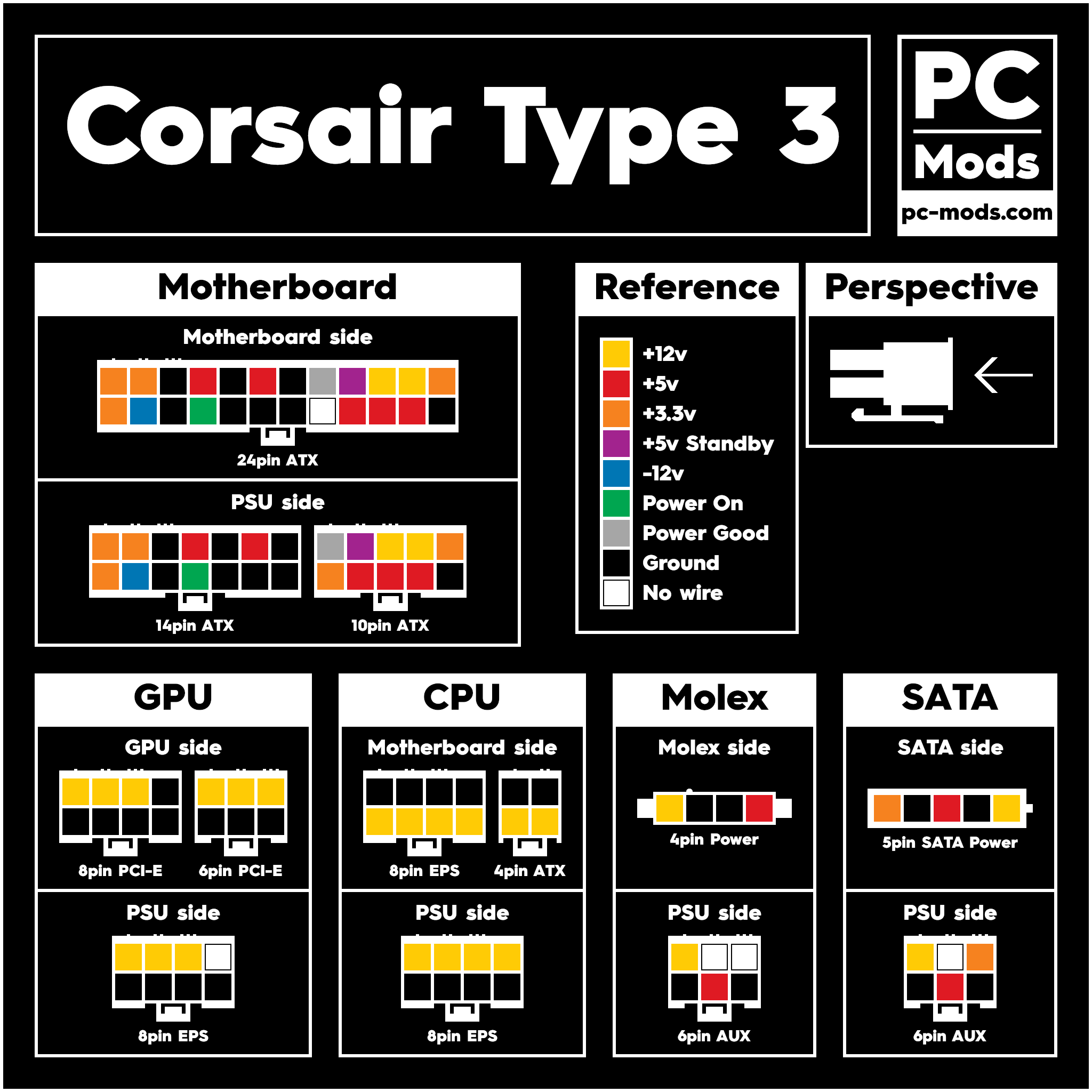 Corsair® PSU Type 3 Cables Pinout – PC Mods | Psu Wiring Diagram |  | PC Mods