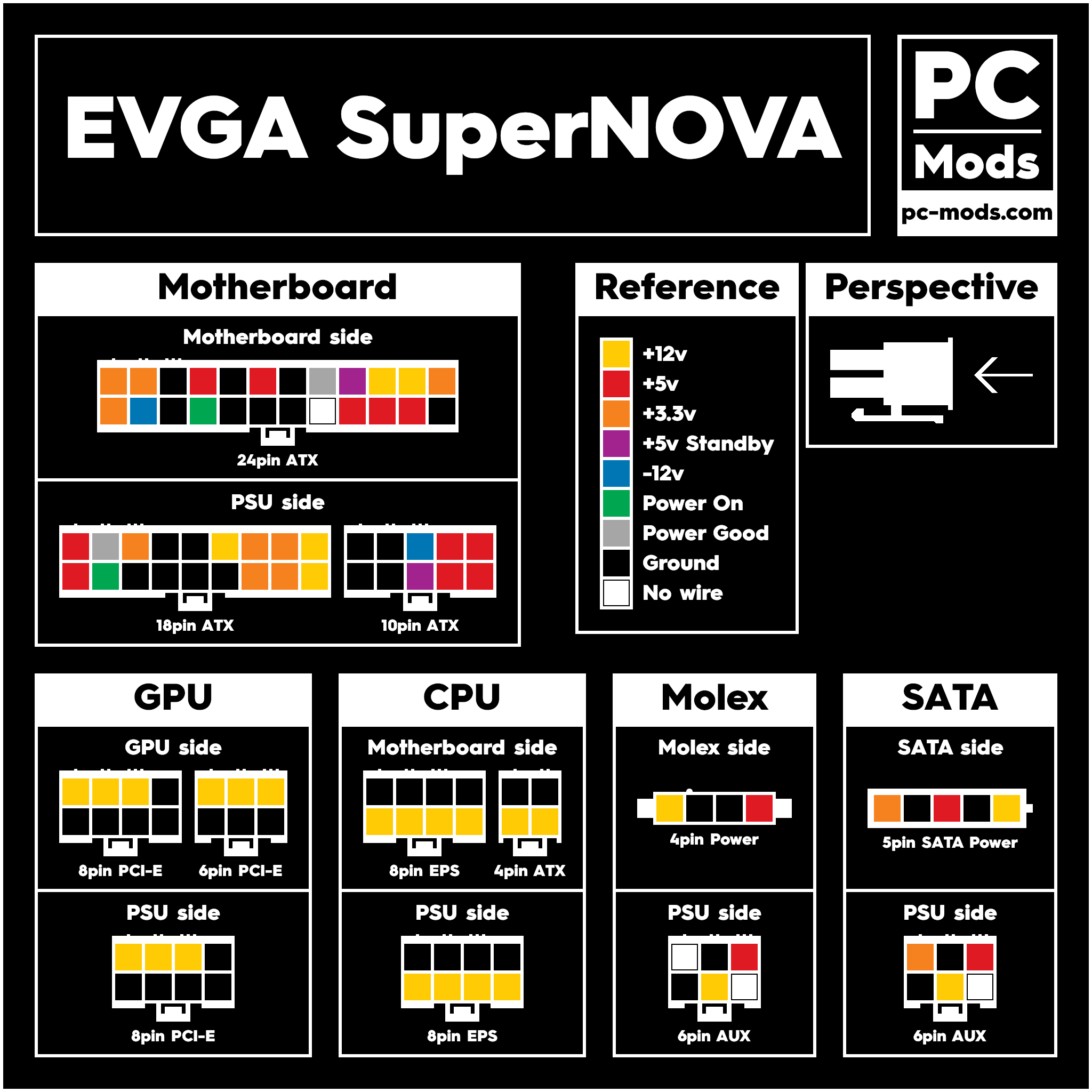 PSU Pinout Voltage - EVGA SuperNOVA