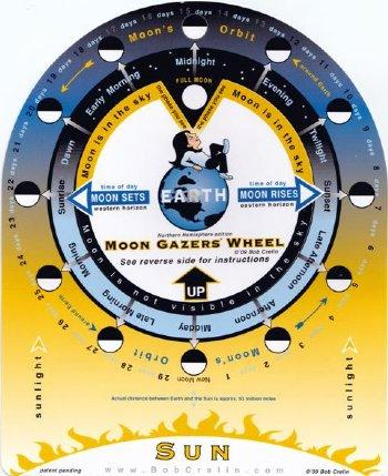 Moon Gazers Wheel