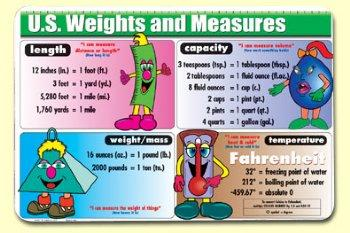 US Weights & Measures-Mat