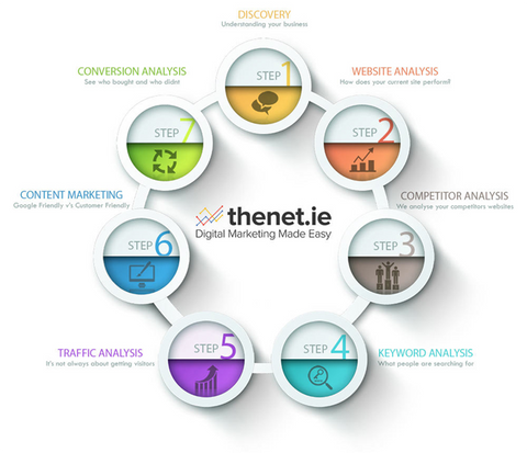 SEO Ireland From Thenet.ie