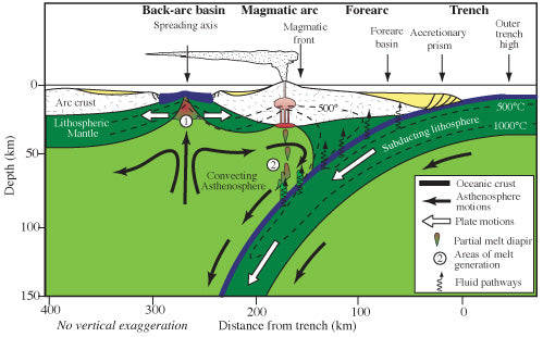 Cross-section of a subduction zone with volcanic arc on the Science of Travel Blog