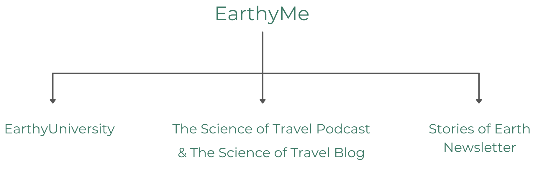 About EarthyMe and EarthyUniversity