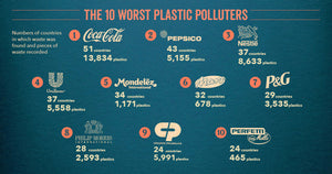 #breakfreefromplastic Announces 2020 10 Worst Plastic Polluters