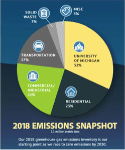 Ann Arbor's Bold Plan to be Climate Neutral by 2030 - 2.1 Million Metric Tons of CO2e Targeted for Elimination