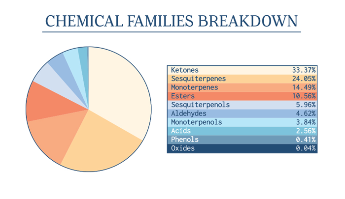 Chemical Families Breakdown. Ketones: 33.37%, Sesquiterpenes: 24.05%, Monoterpenes: 14.49%, Esters: 10.56%, Sesquiterpenols: 5.96%, Aldehydes: 4.62%, Monoterpenols: 3.84%, Acids: 2.56%, Phenols: 0.41%, Oxides: 0.04%
