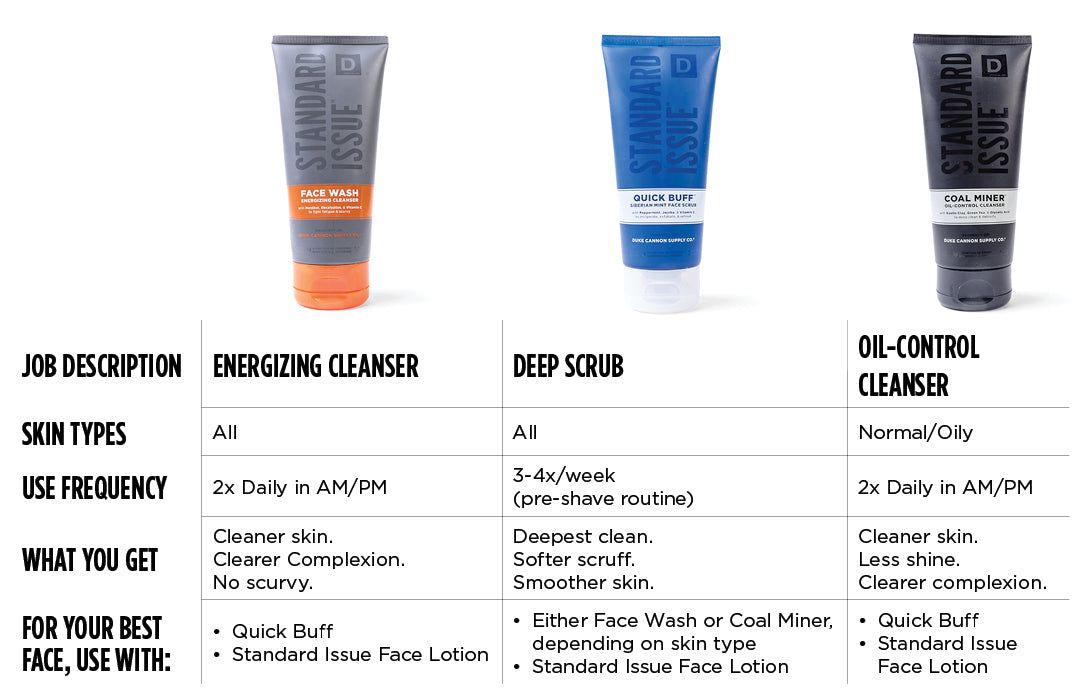 Duke Cannon Face wash comparison chart
