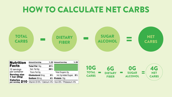 how-to-calculate-net-carbs