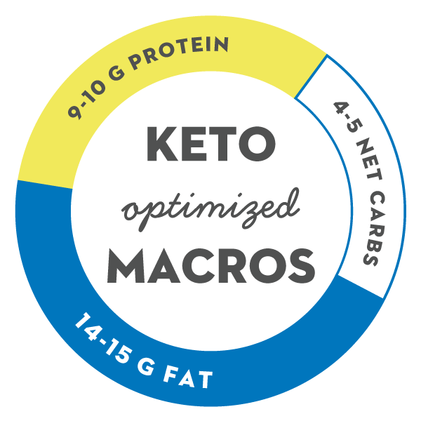 Pie Chart for Dang Bar Macros Containing Optimal Macronutrients for the Keto Diet