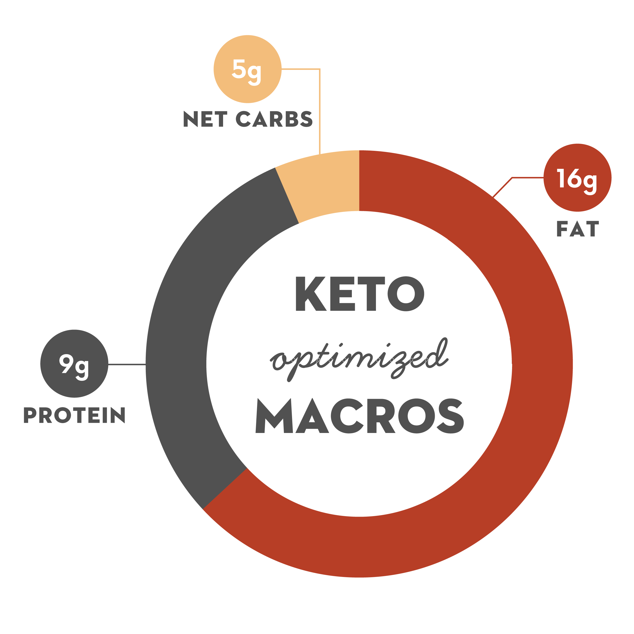 Saigon Cinnamon Chocolate Keto Dang Bar Ketogenic Optimized Macros