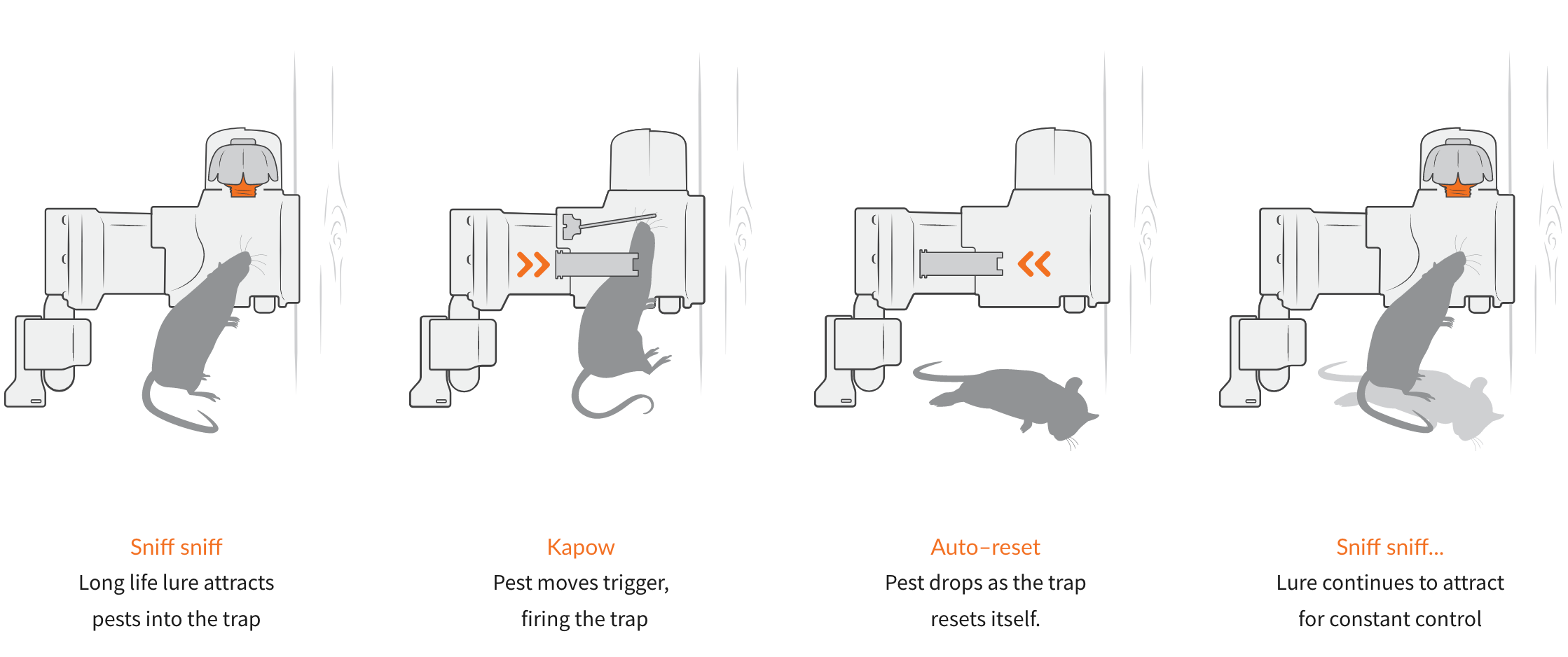 how the trap works