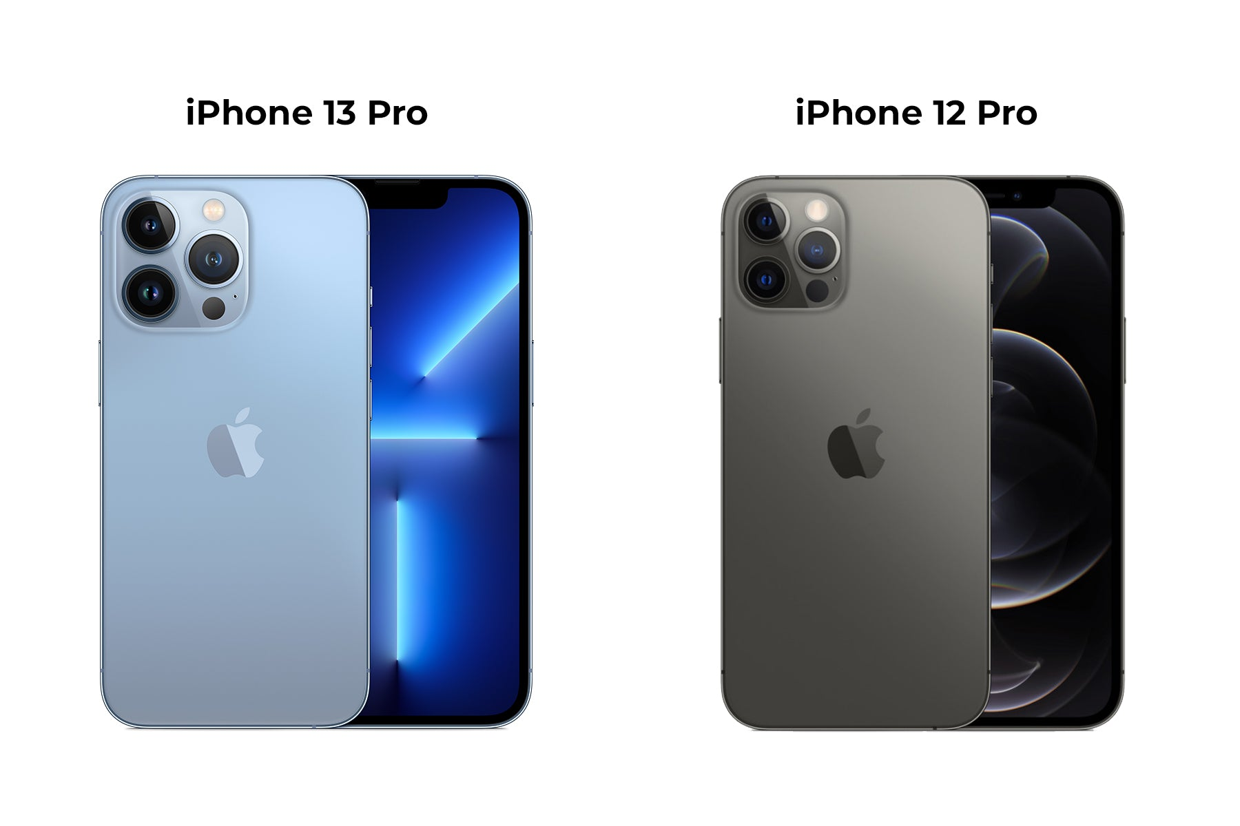 iPhone 12 Pro compared to iPhone 13 Pro