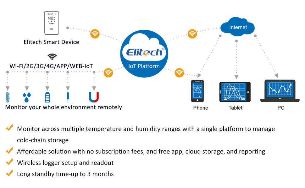 Buy Temperature Humidity Data Logger Wireless Elitech RCW-800wifi at the best price of $105.99