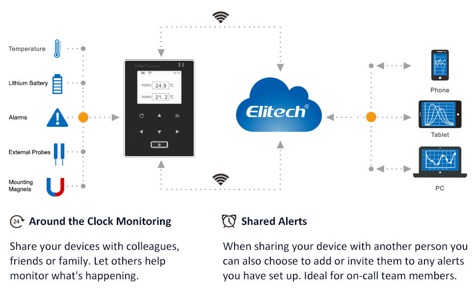Elitech RCW-600 Wifi Temperature Data Logger Remote Wireless Temperature Sensors