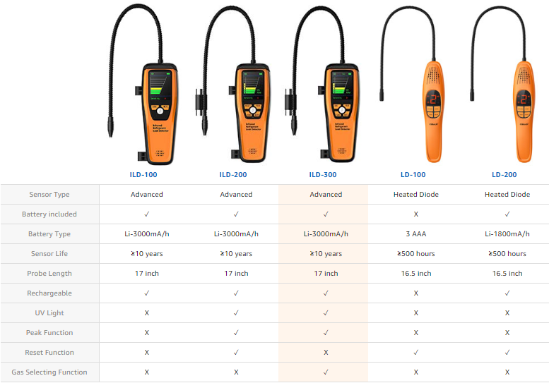 Elitech Technology Refrigerant Leak Detector