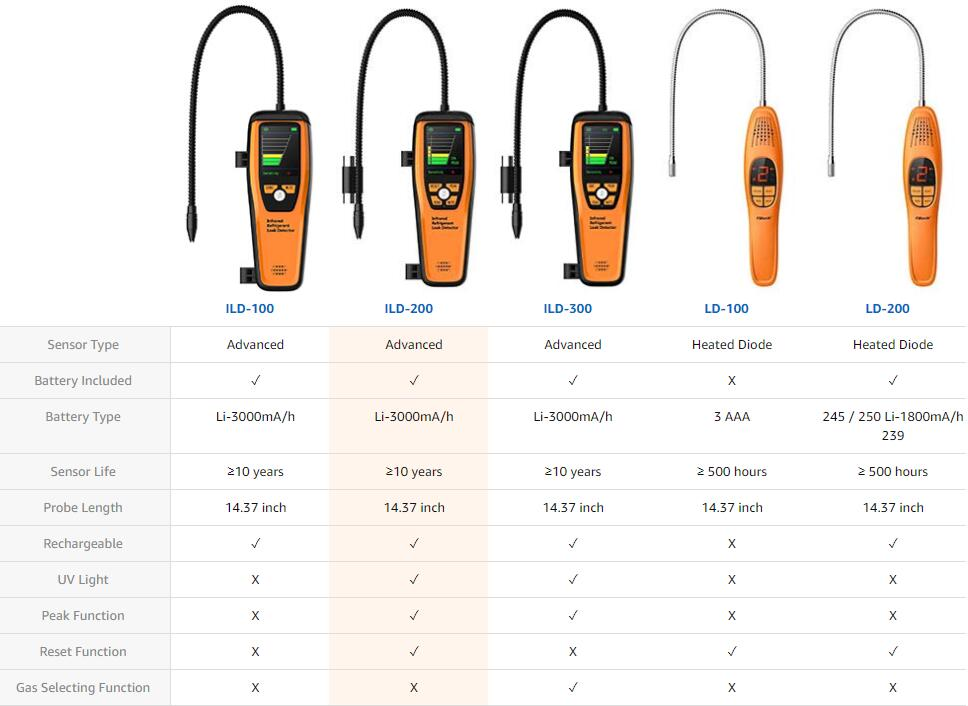 Elitech ILD Series Comparison Chart