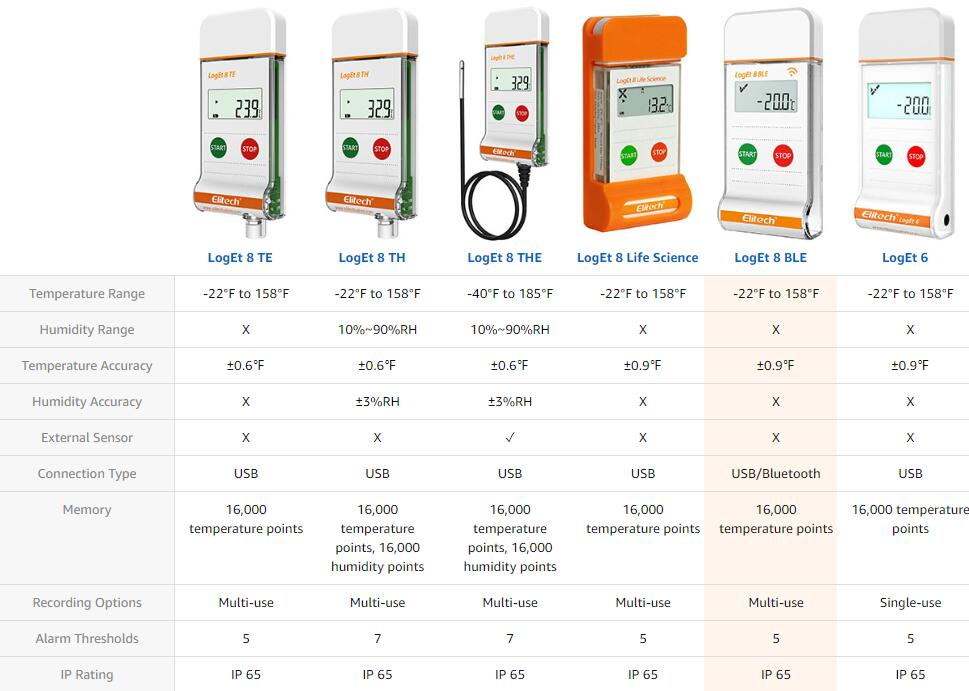 Elitech Temperature Logger Loget 8 Comparision