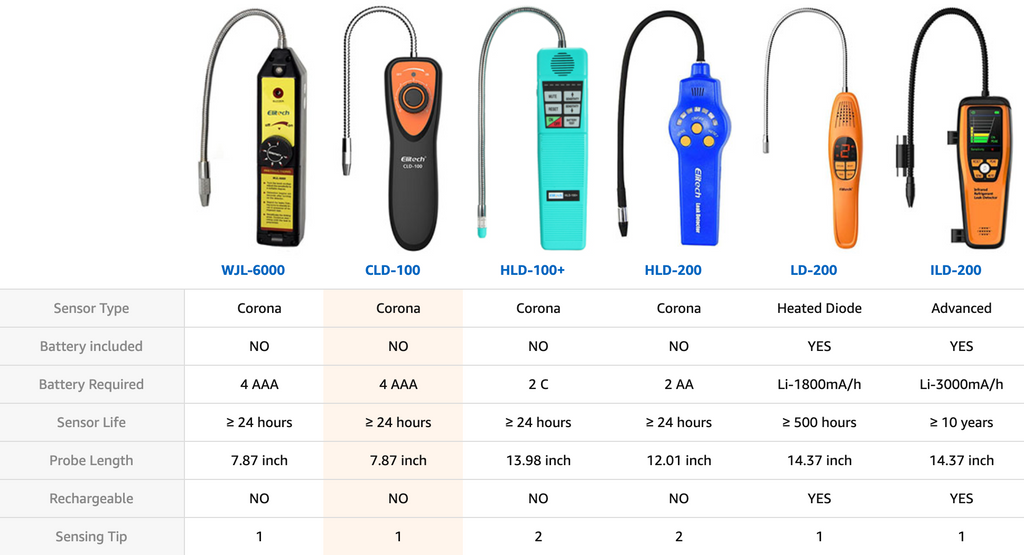 elitech leak detector comparision