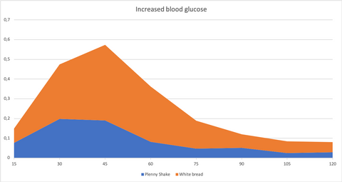 glycemic index with outliers