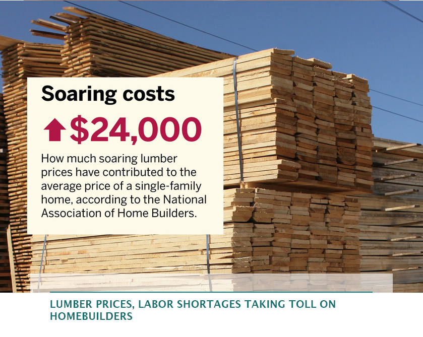 Lumber prices, labor shortages taking toll on homebuilders