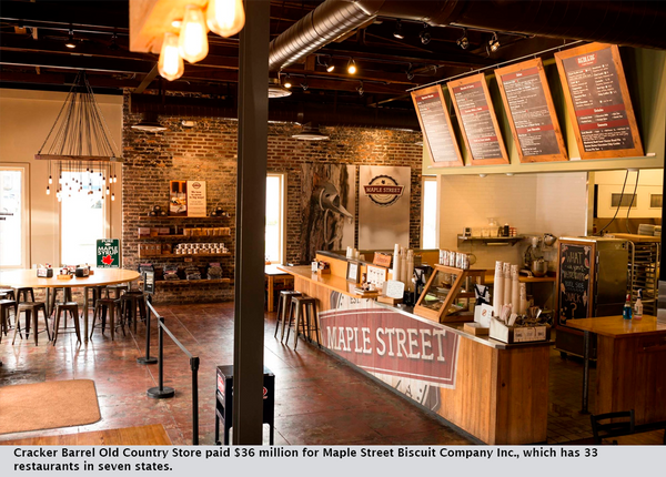 Cracker Barrel Old Country Store paid $36 million for Maple Street Biscuit Company Inc., which has 33 restaurants in seven states.