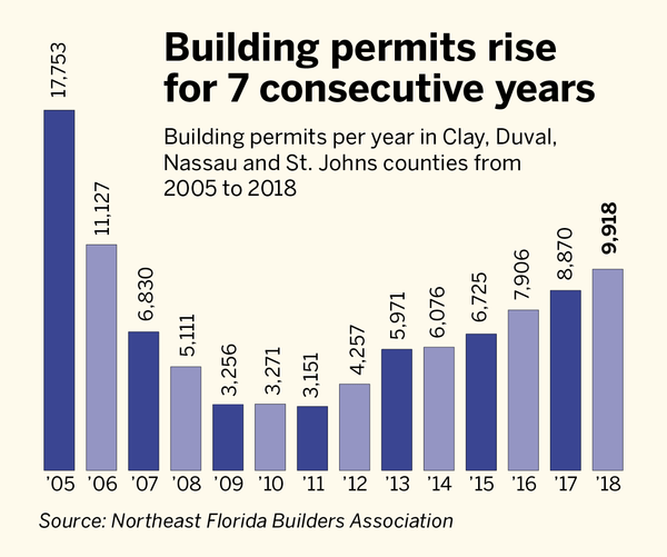 Building permits rise for 7 consecutive years