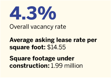 Overall-vacancy-rate