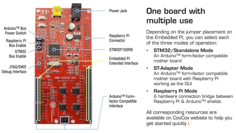 Embedded Pi Arduino Shield Interface Board