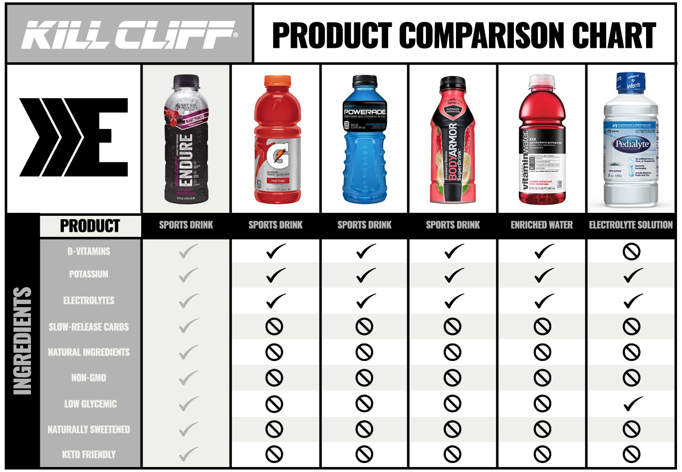 Kill Cliff Recover Raspberry Blueberry Comparison
