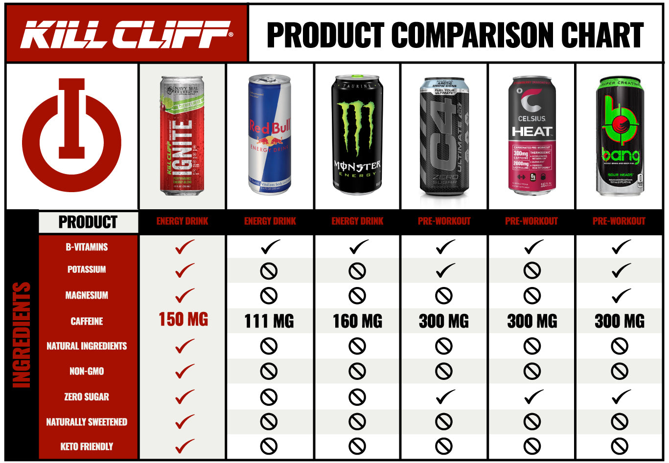 Kill Cliff Ignite Cherry Limeade Comparison