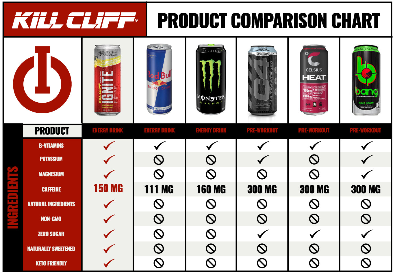 Kill Cliff Ignite Lemon Berry Comparison