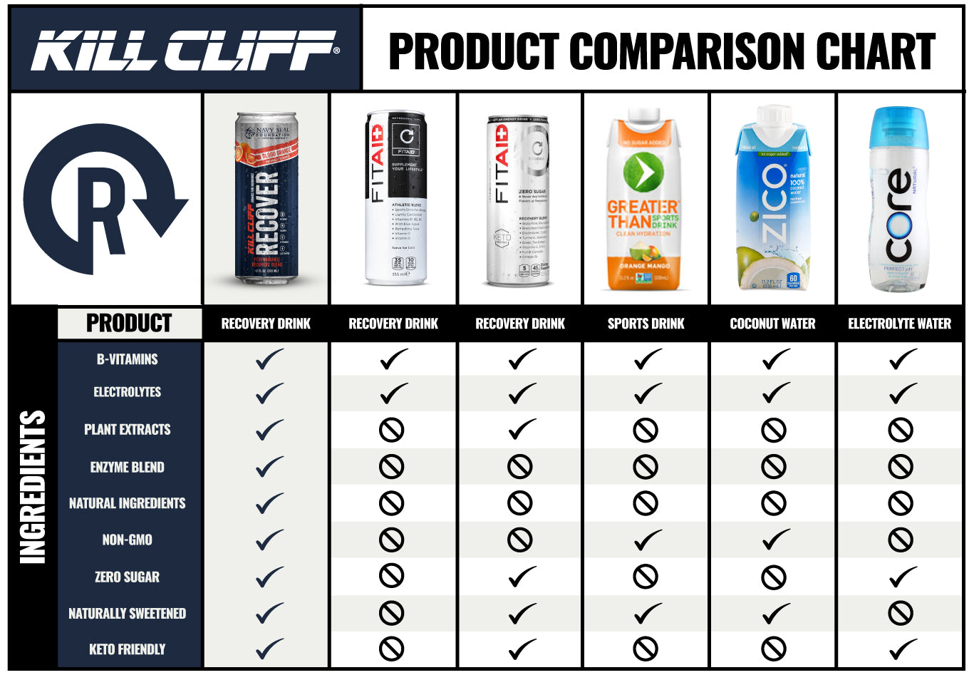 Kill Cliff Recover Blood Orange Comparison
