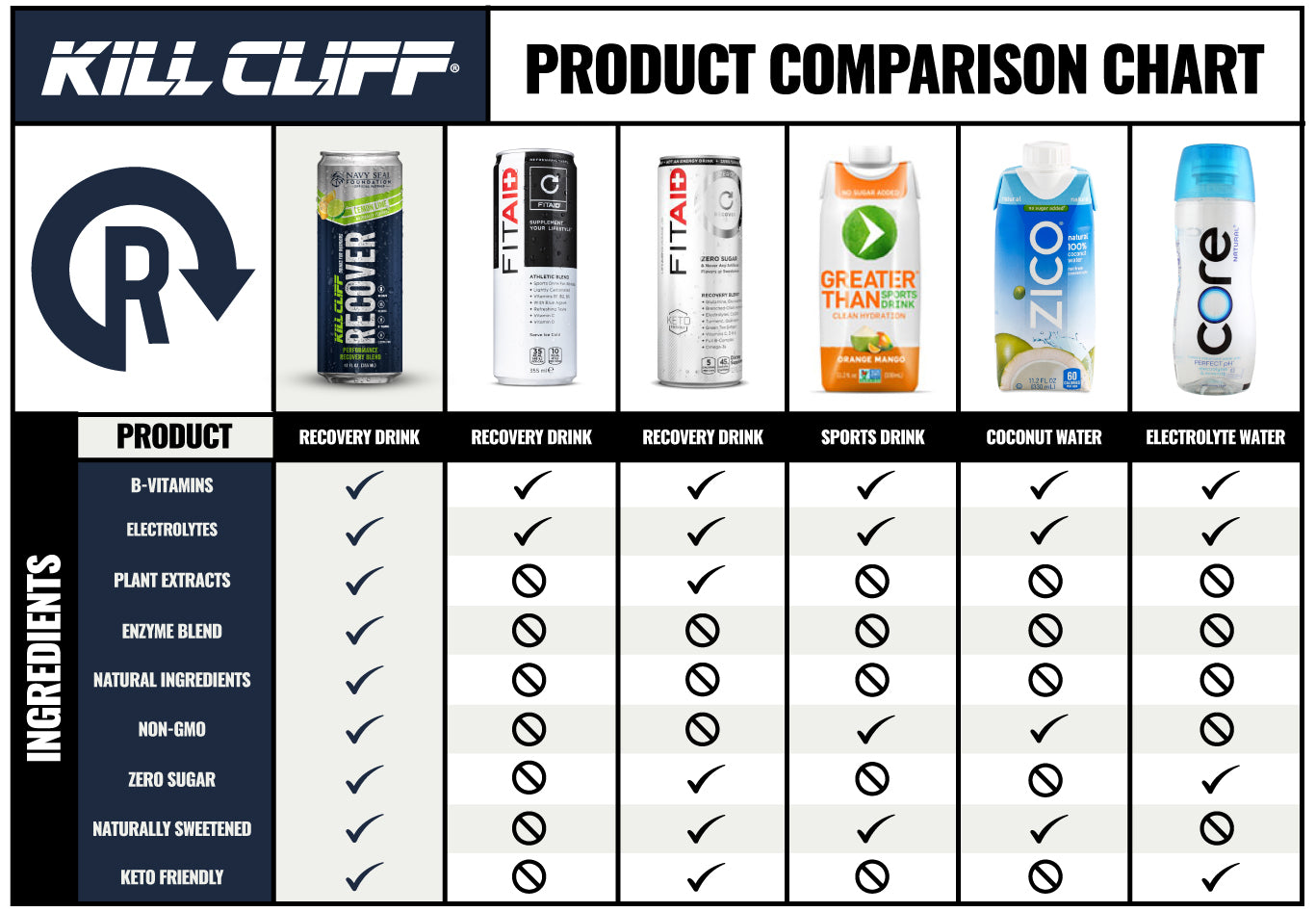 Kill Cliff Recover Lemon Berry Comparison