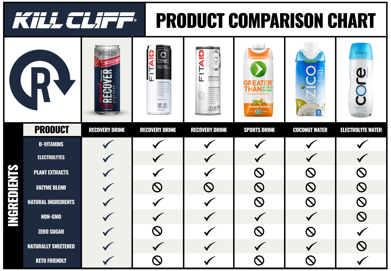 Kill Cliff Recover Pomegranate Punch Comparison