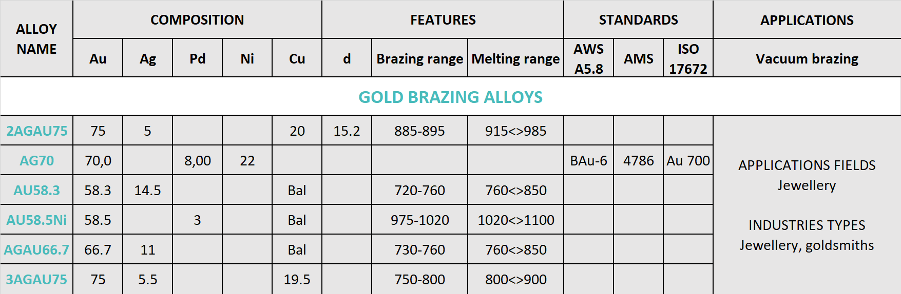 GOLD HIGH PURITY ALLOYS JEWELLERY