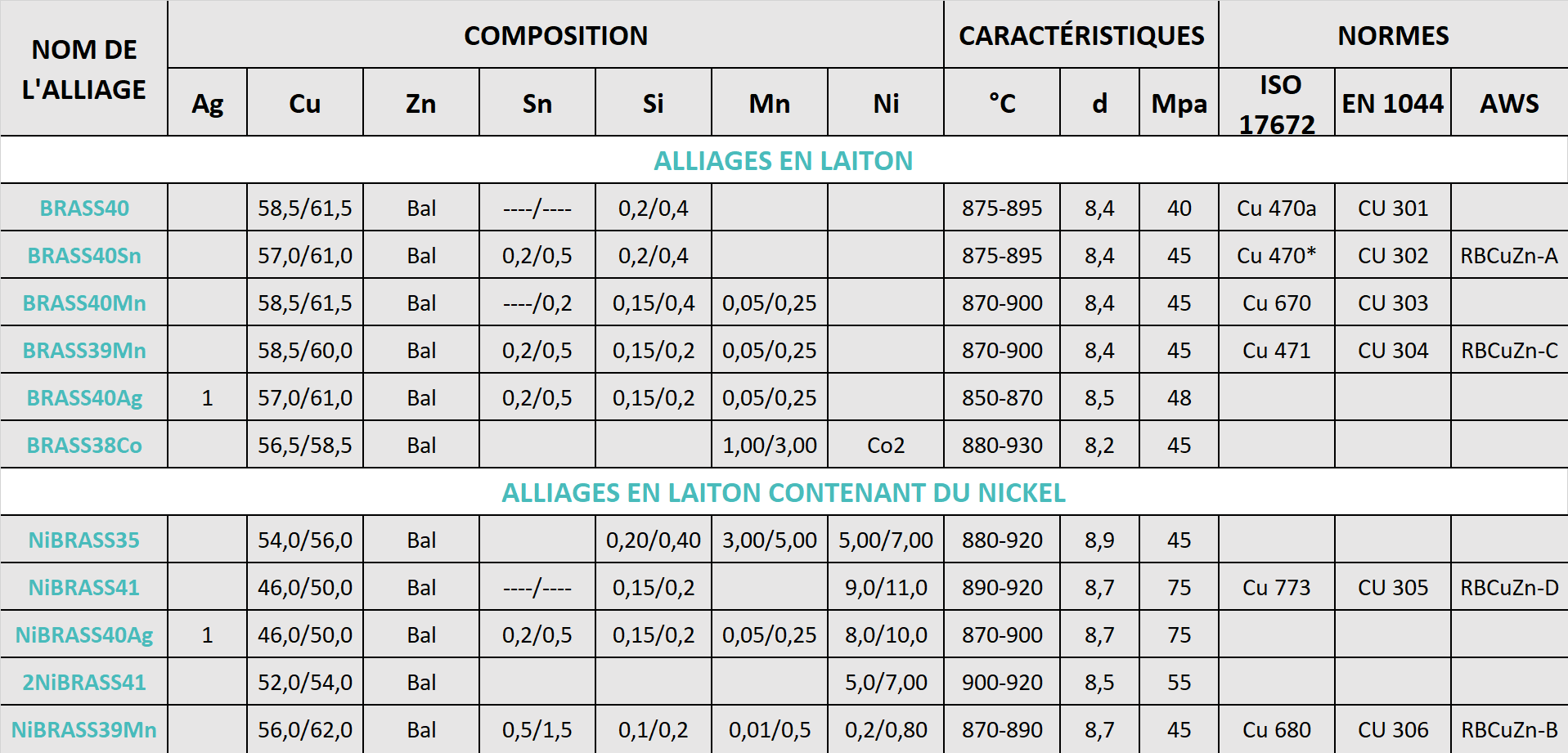 ALLIAGES DE LAITON