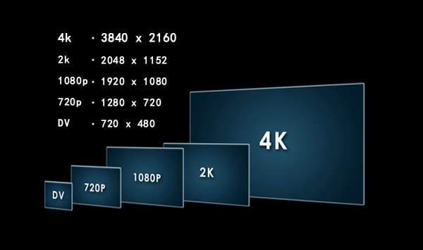 High Definition 101, Resolution and Scaling Explained