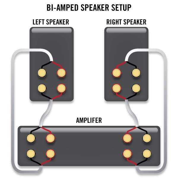 how to bi wire and bi amp your speakers \u2014 sewell direct Bi Wiring for Loudspeakers