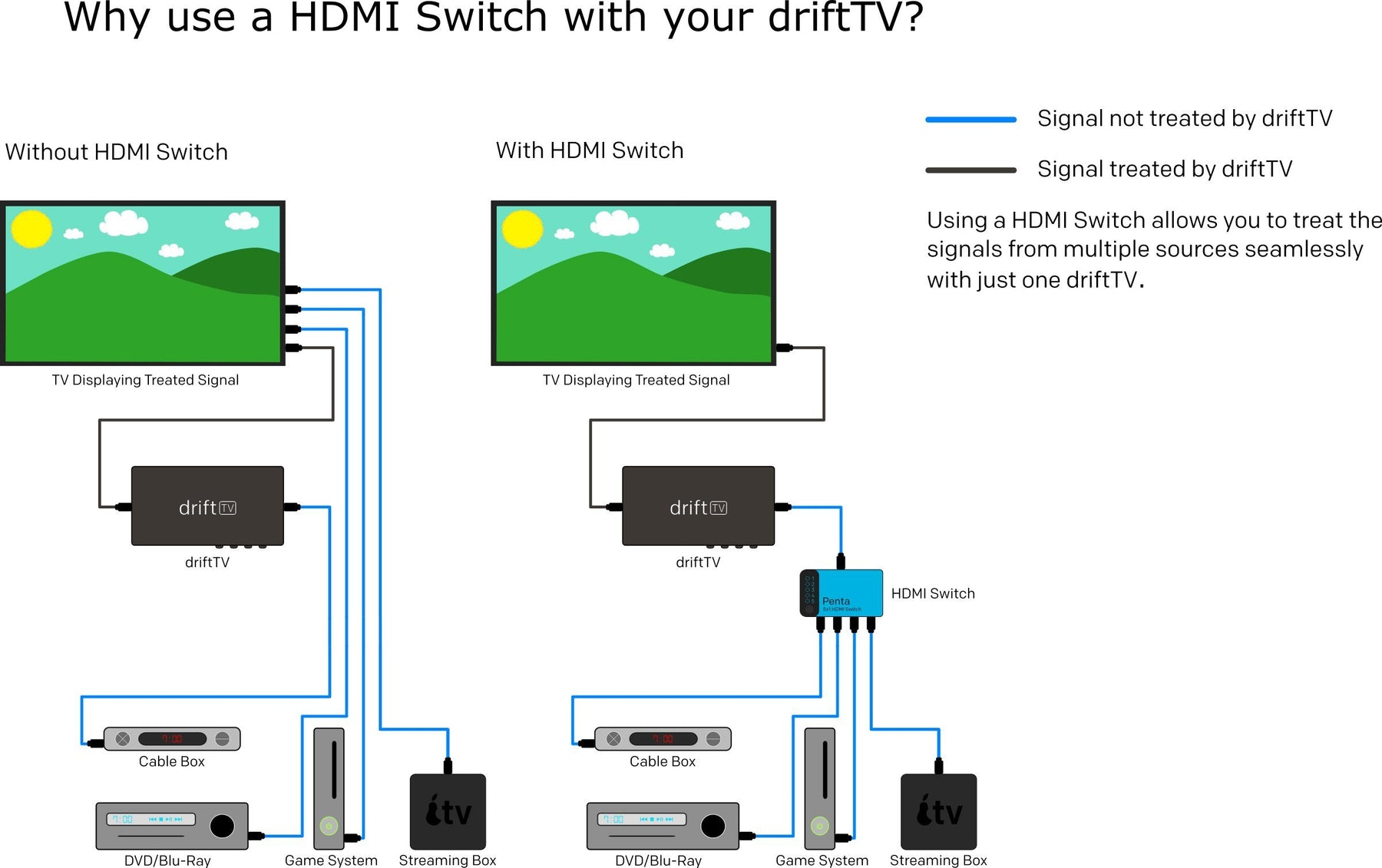 What is an HDMI Switch and Do I Need One?