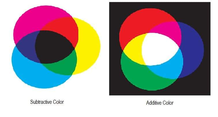 What is Deep Color?