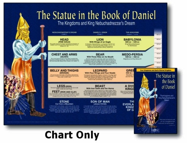 Statue in the Book of Daniel Wall Chart Laminated