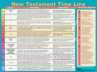 New Testament Time Line Wall Chart Laminated