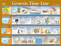Genesis Time Line Laminated Chart