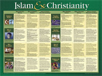 Islam and Christianity Wall Chart Laminated
