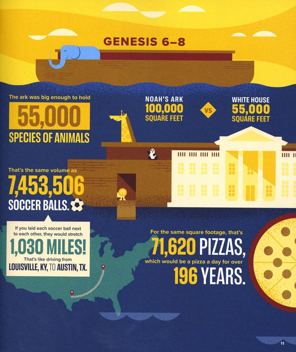Bible Infographics for Kids Vol. 1