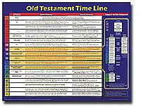 Old Testament Time Line Wall Chart Laminated