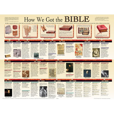 How We Got The Bible-Laminated