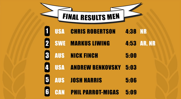 Beer Mile World Classic 2020 Men's Individual Results