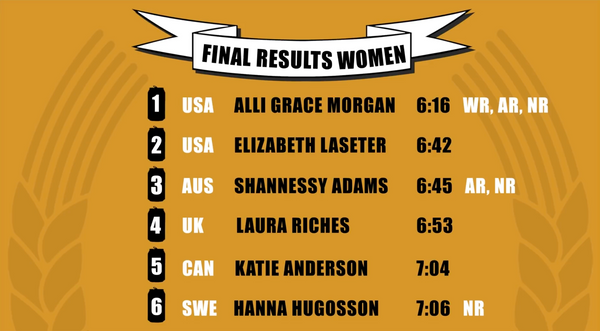 Beer Mile World Classic 2020 Women's Individual Results