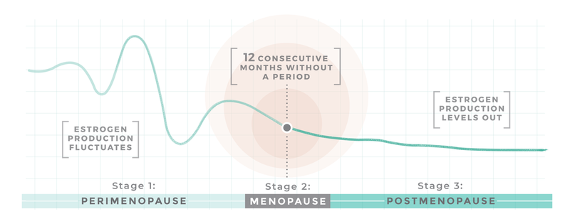 EQUELLE Menopause Chart